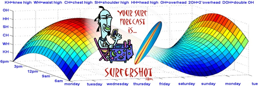 surf-forecast-wannabe-900x300.jpg
