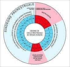 ciclo mestruale e agopuntura