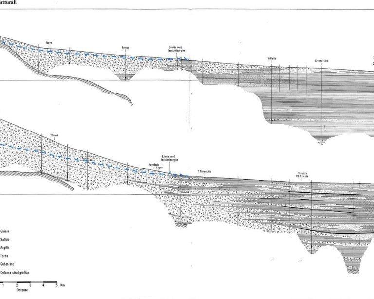Idrogeologia 1 Pianura Falda