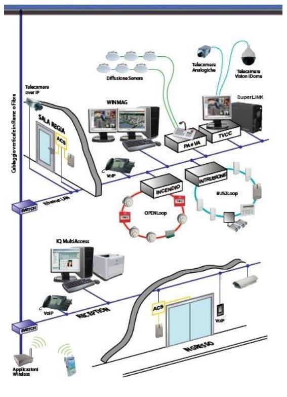 sistema integrato