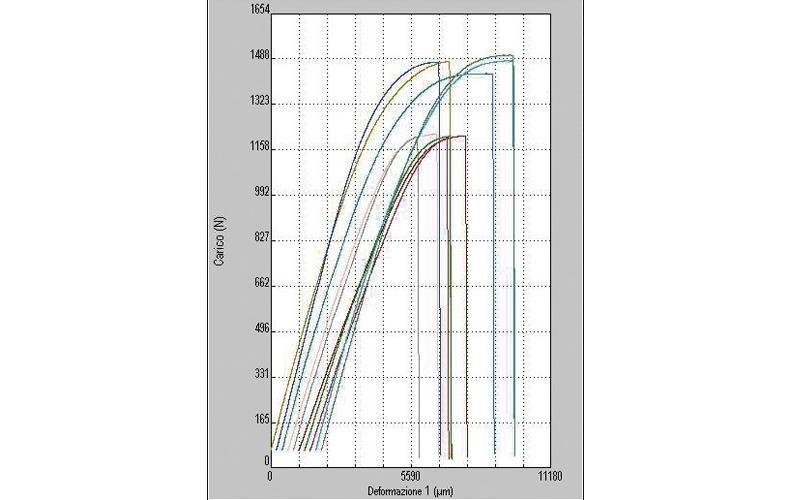 Traflec Chart