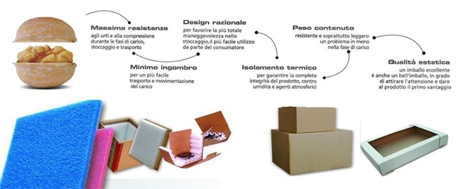 Sistemi per imballaggio