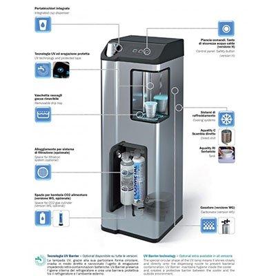 Struttura di un dispenser d'acqua con manuale illustrativo promozionale