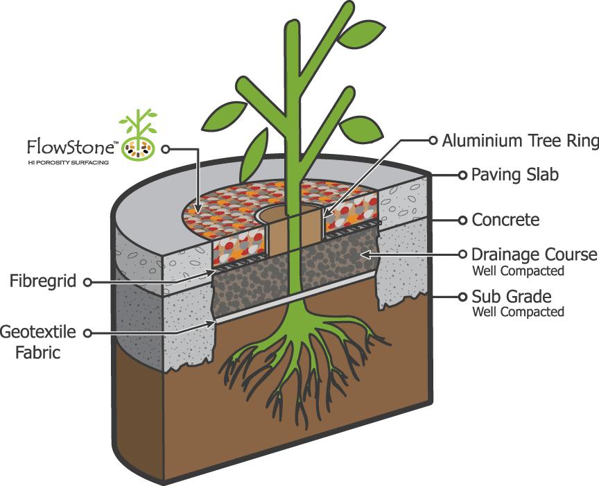 FlowStone Treepit