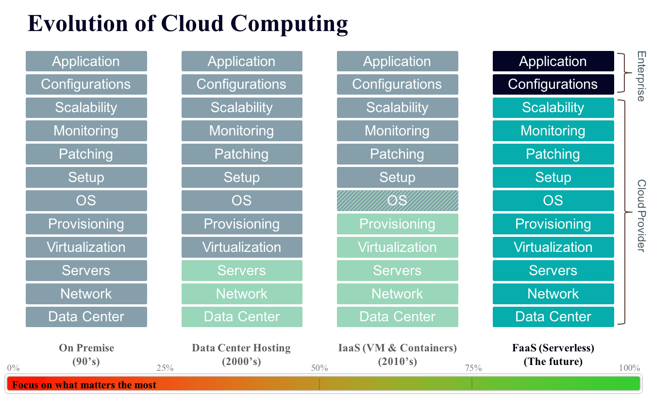 Evolution+of+cloud+computing