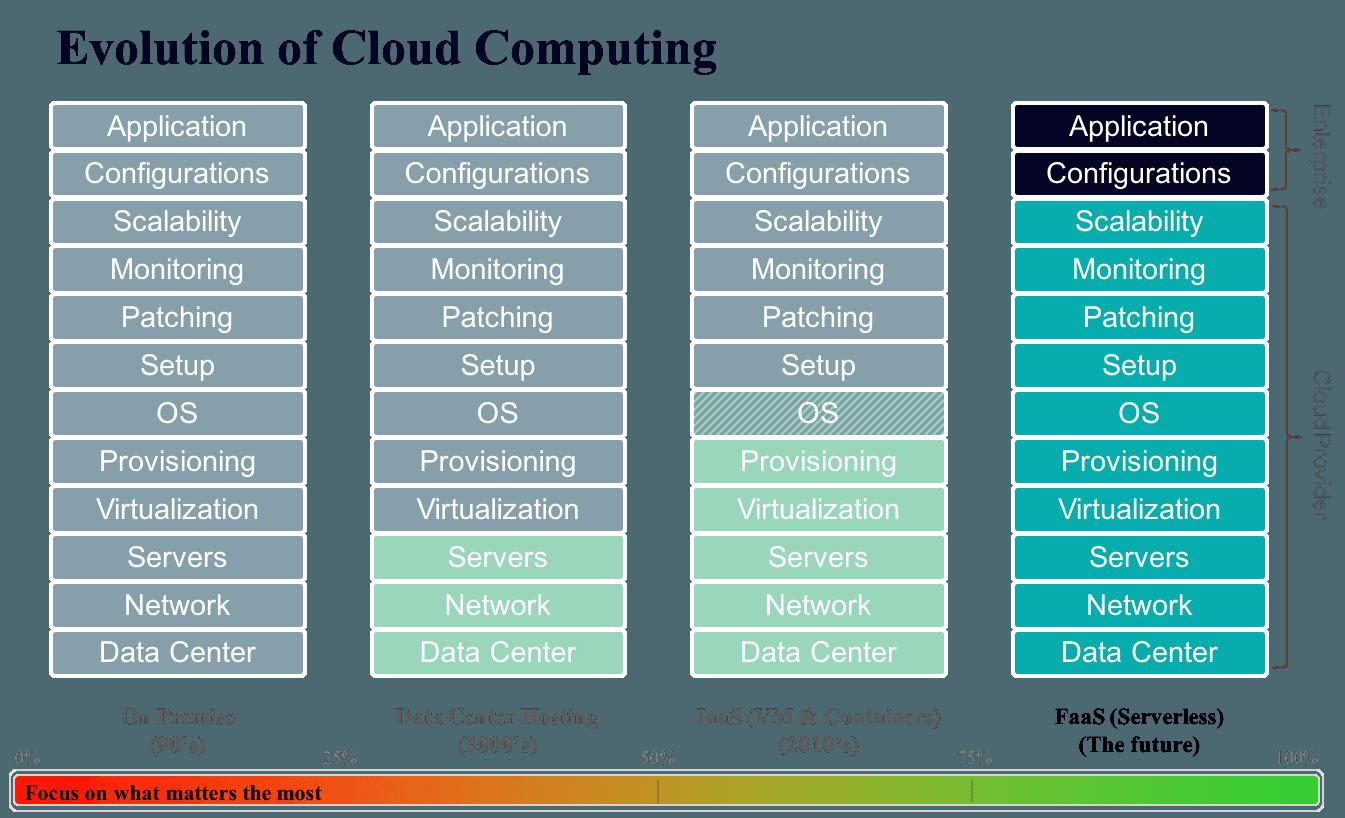 Evolution+of+cloud
