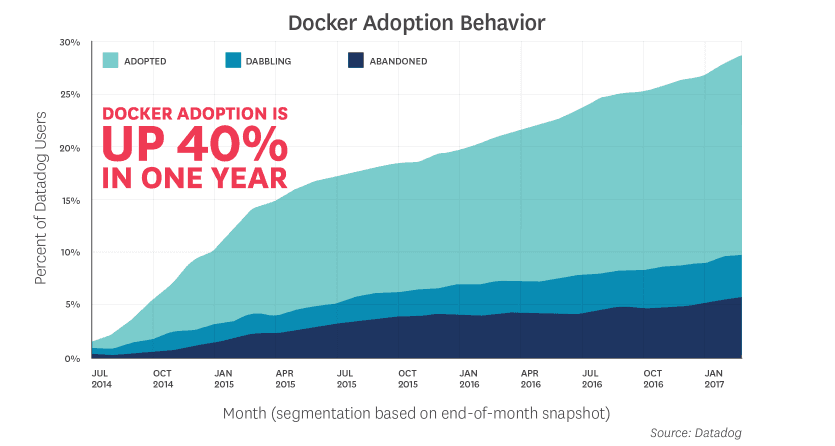 docker-adoption-behavior