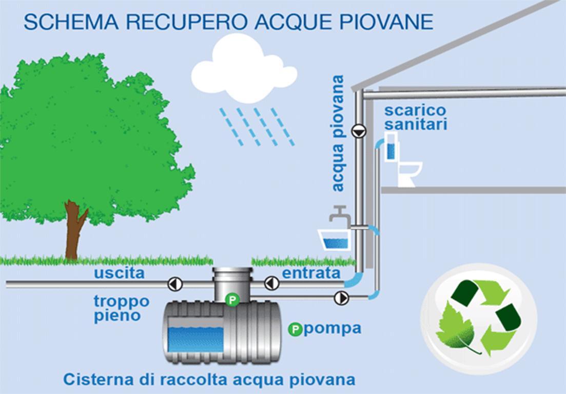 illustrazione di vasca per la raccolta di acqua