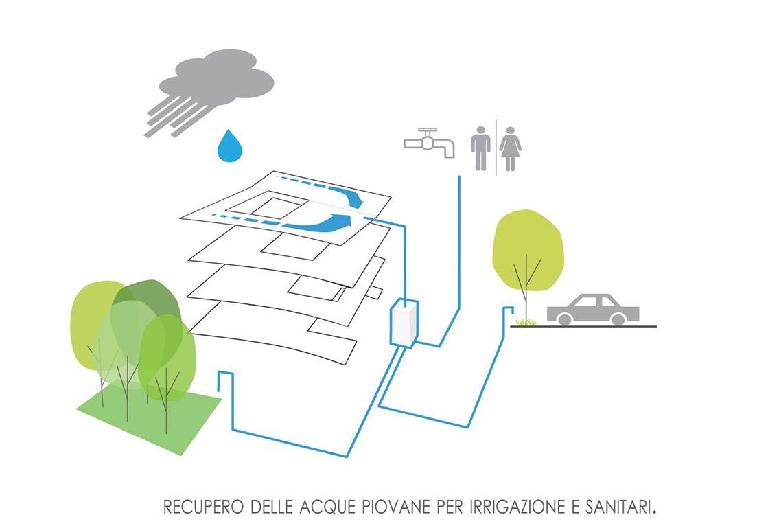 illustrazione di raccolta dell'acqua per abitazioni