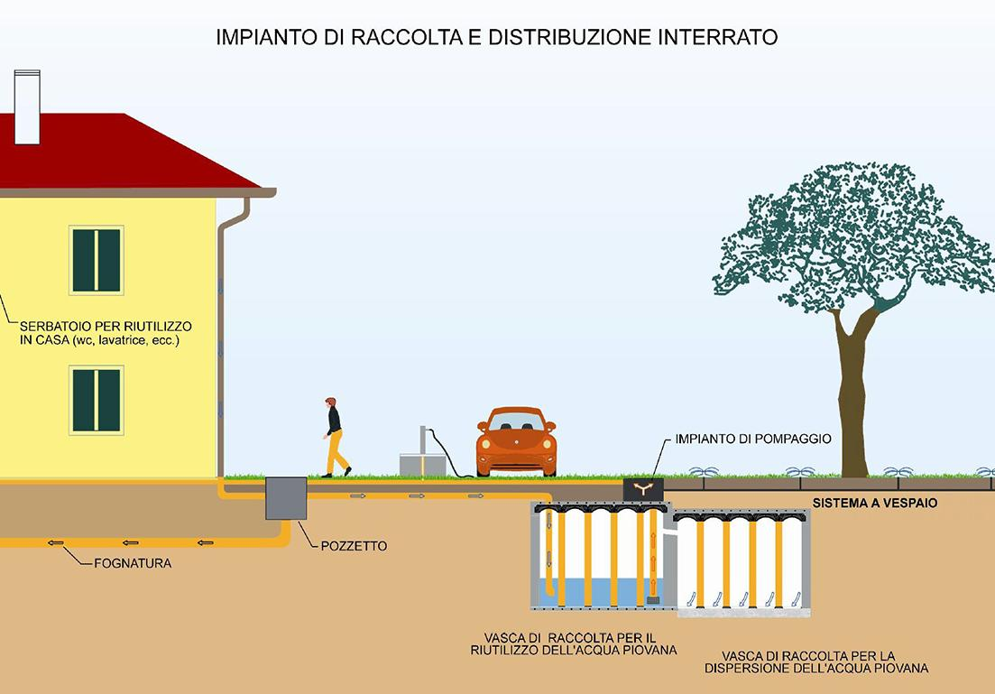 illustrazione d'impianto di raccolta interrato