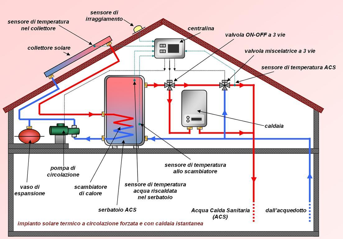 illustrazione sul funzionamento di un sistema di raccolta di energia