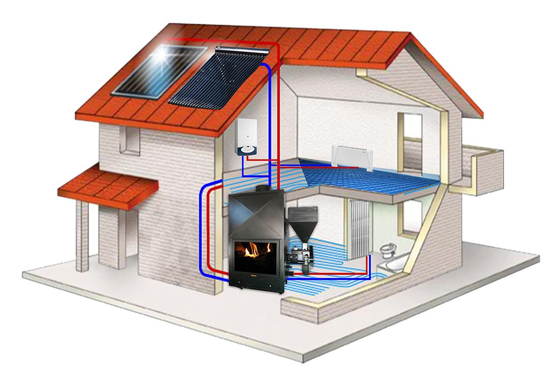 sistema di riscaldamento a pannelli solari