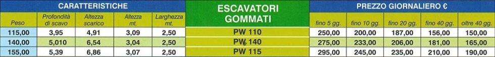 gommati