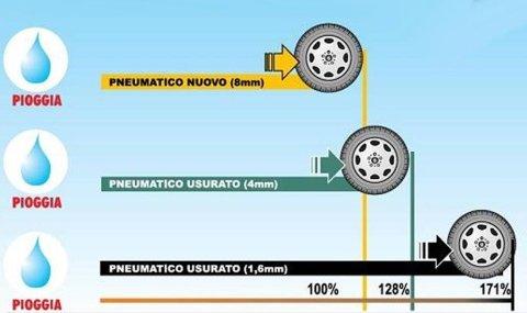 frenata pneumatici usati