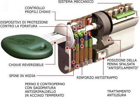 disegno esplicativo sul funzionamento di serrature