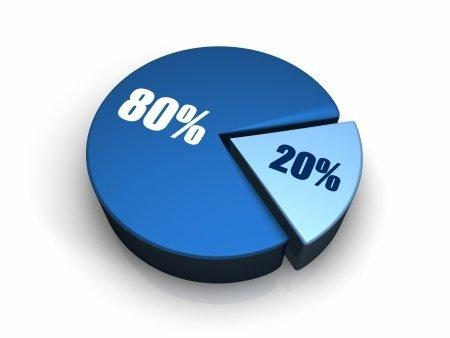pie graph - 80% > 20%
