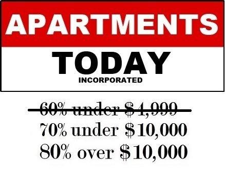 apartments today inc. prices - San Antonio TX