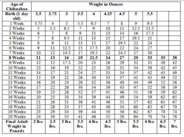 Growth And Weight Charts Peopledavidjoel