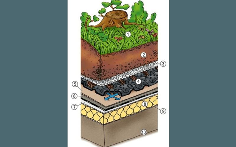 Progetto di giardini pensili