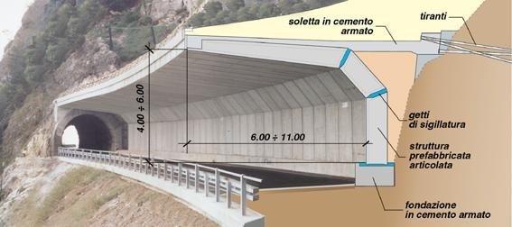 strutture a sbalzo per gallerie