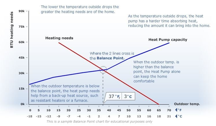 Heat Pumps: What is the Balance Point?