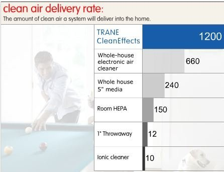 Trane Clean Effects Removes More Airborne Allergens From The Filtered Air In Your Home Than Any Other Cleaning System Up To 100 Times A