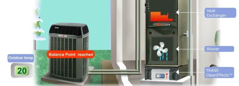 How Does A Heat Pump Hybrid System Work