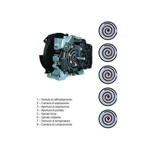 compressori a spirale