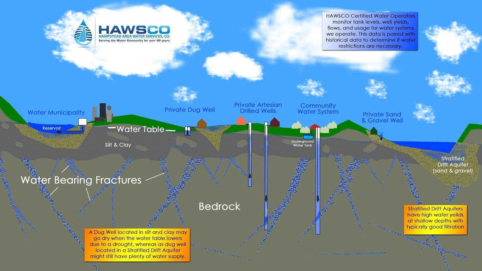 What's My Risk of Running Out of Water in a Drought?Hampstead Area Water Services, Co
