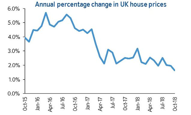 House Prices Rise At Slowest Pace For 5 Years