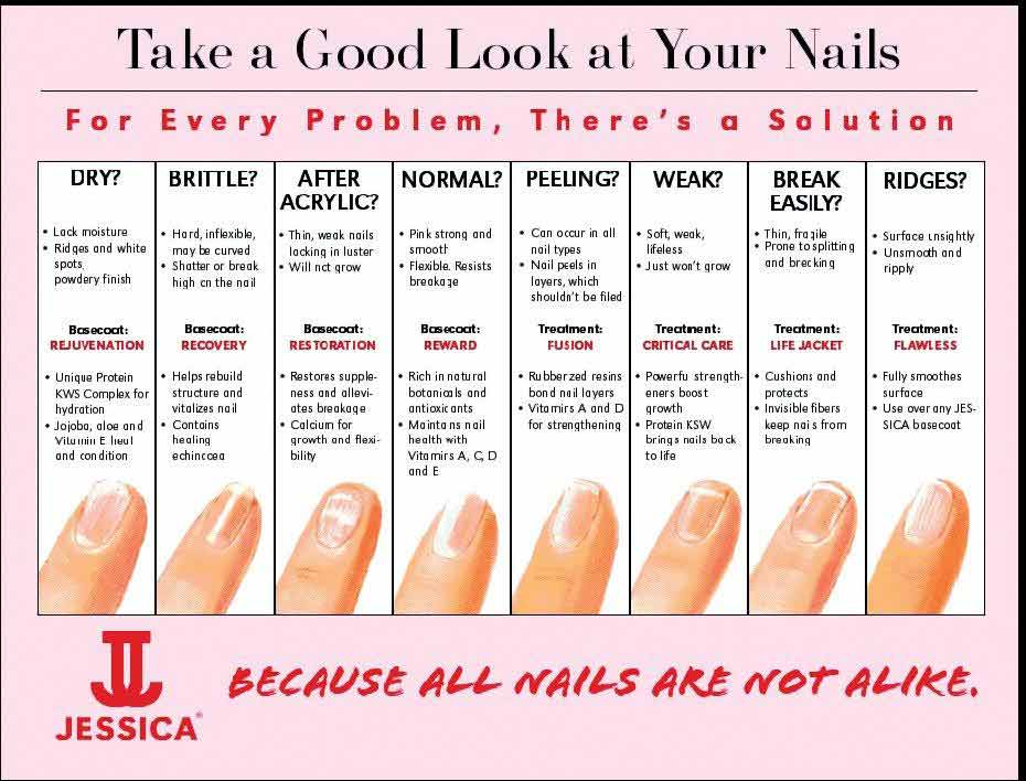 jessica nail chart