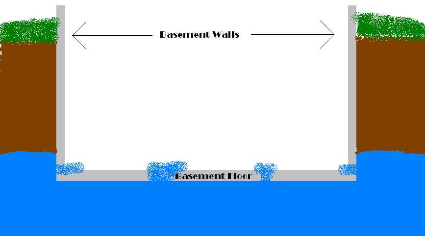 If You Install A Drain Around The Perimeter Of Your Basement (even Just The  One Or Two Walls That Are Leaking) That System Will Decrease The Pressure  By ...