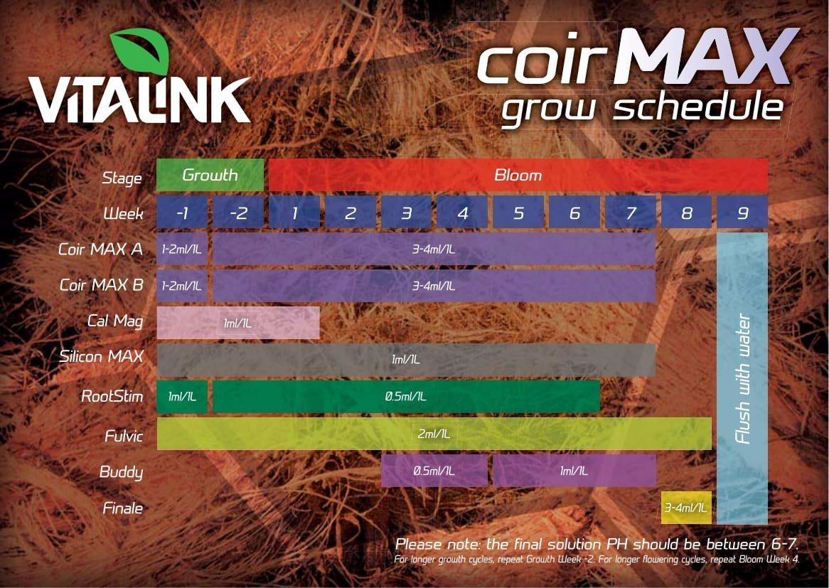 Coir Max Vitalink Growth Chart