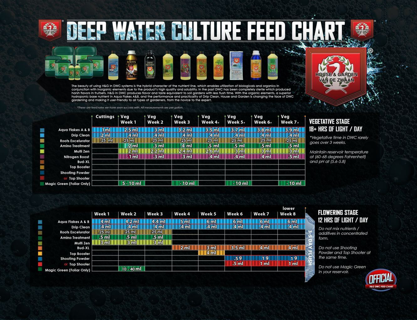 house and garden feed chart - 8