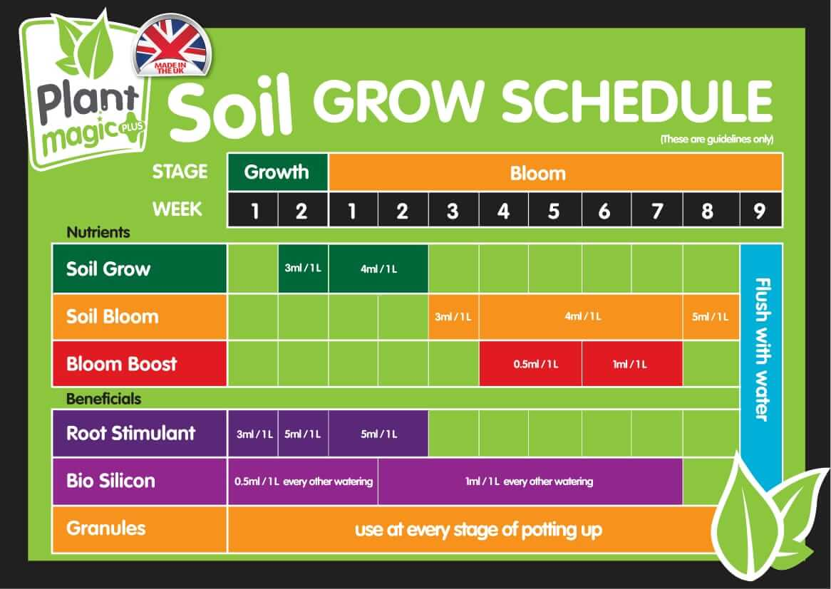 Feed charts emporium hydroponics for House and garden feeding schedule