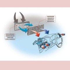Installazione condizionatori e climatizzatori per auto