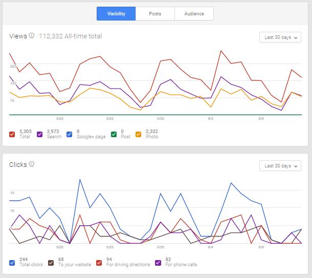 Google Plus track ROI