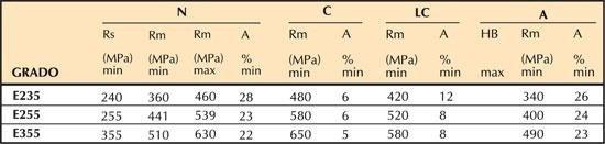 European mechanical characteristics codes
