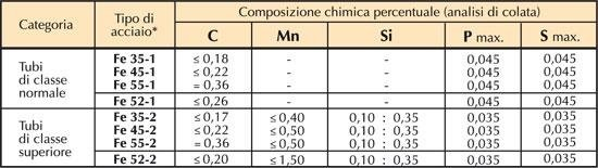 chemical composition of precision pipes