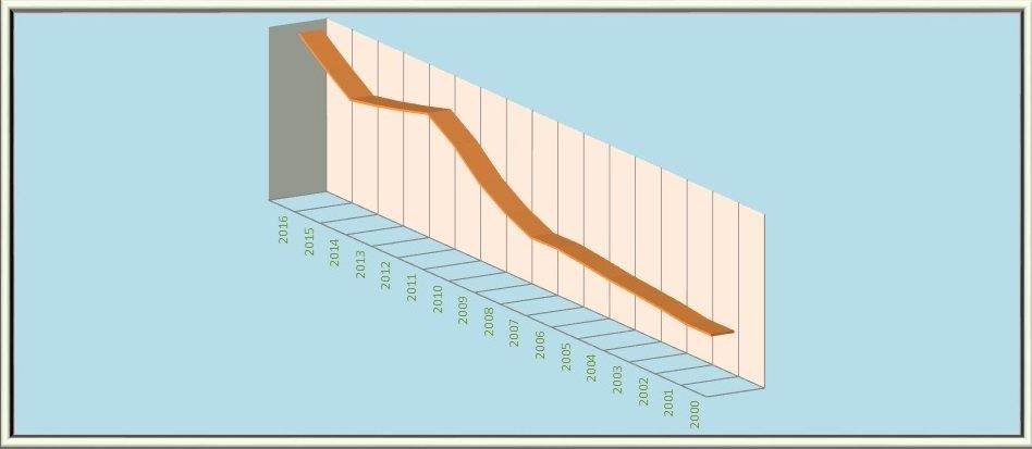 Grafico vendite dal 2000 a oggi