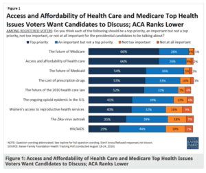 Future of Medicare, cost of Rx drugs top list of voter concerns