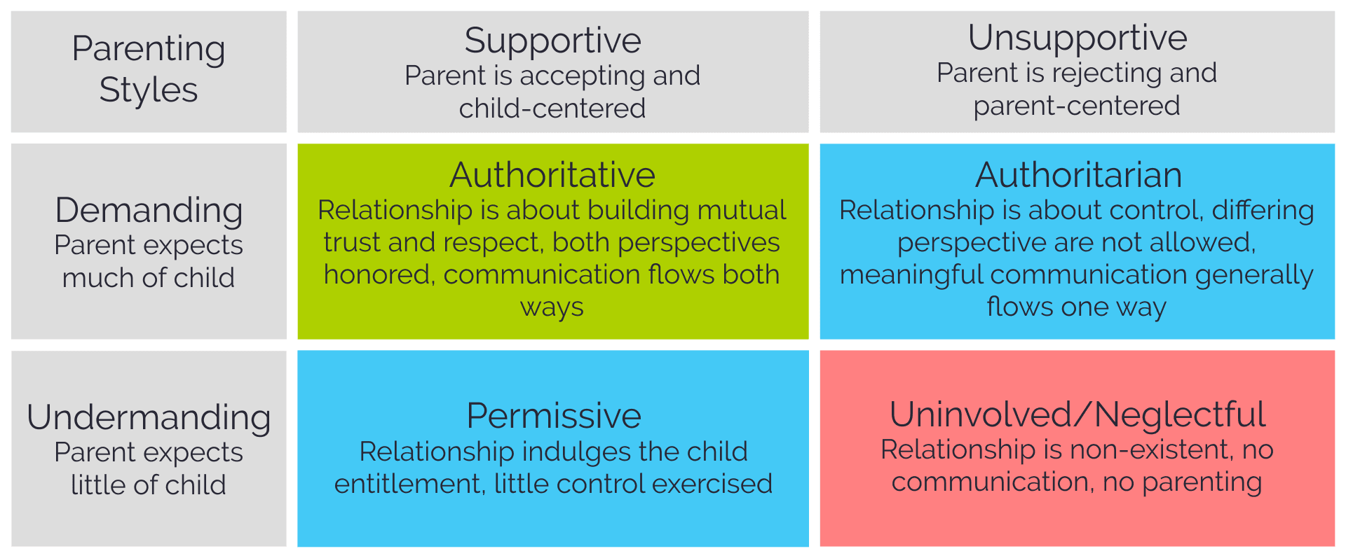 the parental warmth and parental control psychology essay However, research shows that strict, or authoritarian, parenting produces kids   that keep kids functioning at a high level, combined with the warmth and support  of  grolnick, wendy s the psychology of parental control: how well-meant.