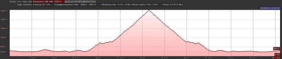 Altimetria Pinerolo - Pian Muné