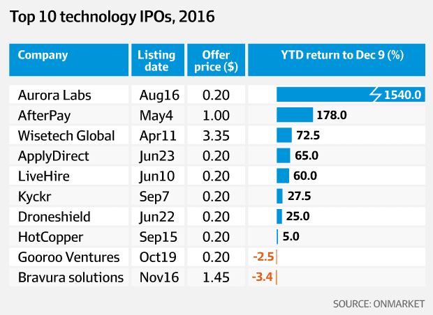 Tech sector opportunity knocks for investors