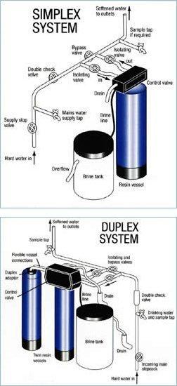 simplex system