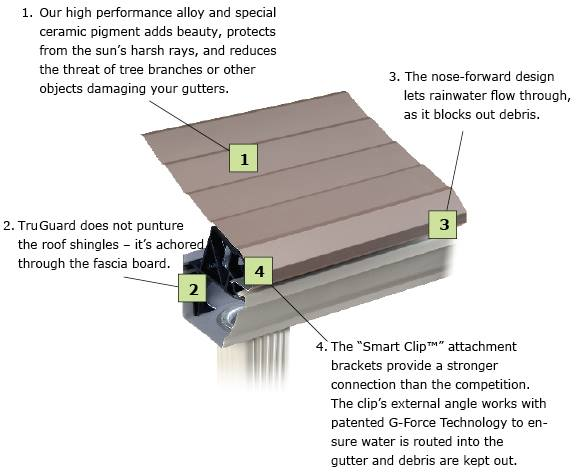 All TruGuard Gutters Fit Any Roof, Are Installed In A Single Day, And Every Gutter  Installation Comes With A Complimentary Gutter Cleaning.