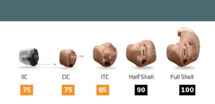 Oticon Custom Products