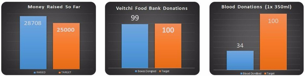 Veitchi Charity Totaliser