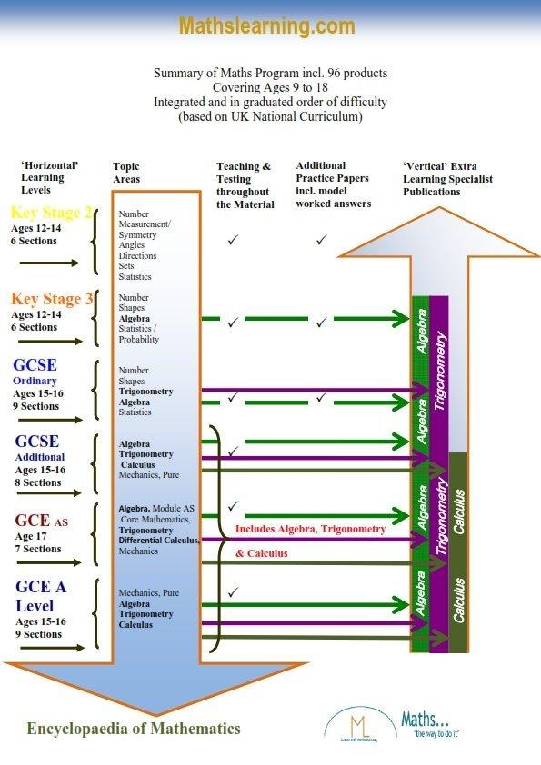 Summary_of_Maths_program