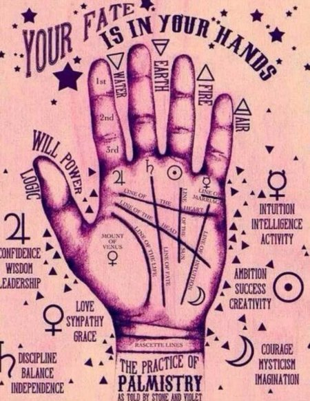 Astrology Palm reading